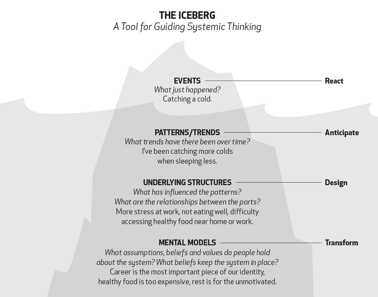 A guide for systems thinking