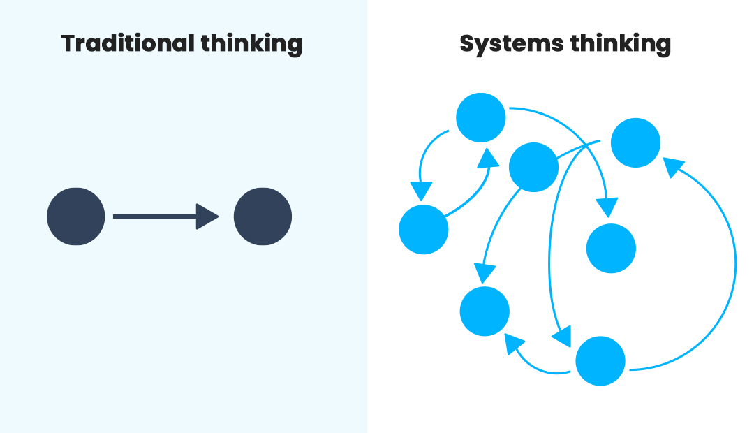 Traditional thinking compared to Systems Thinking