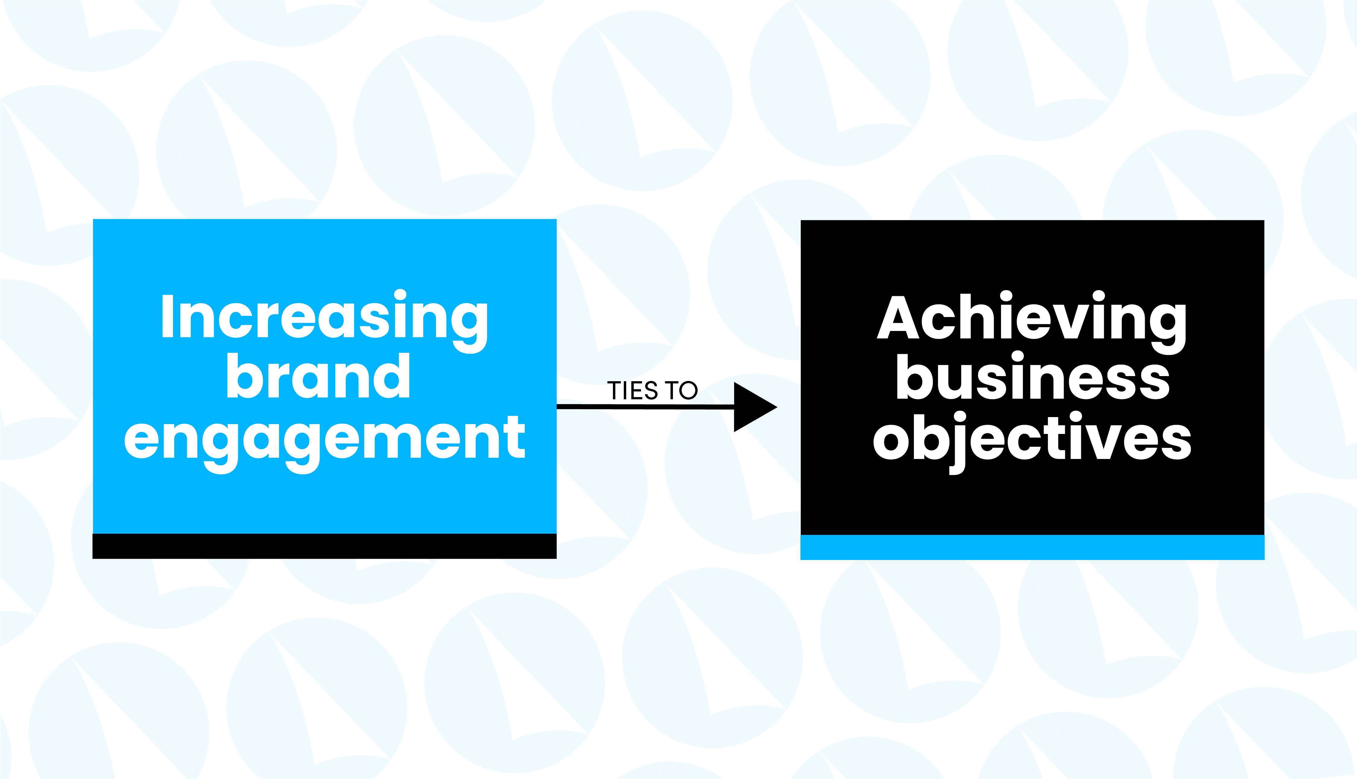 brand engagement leads to achieving business objectives