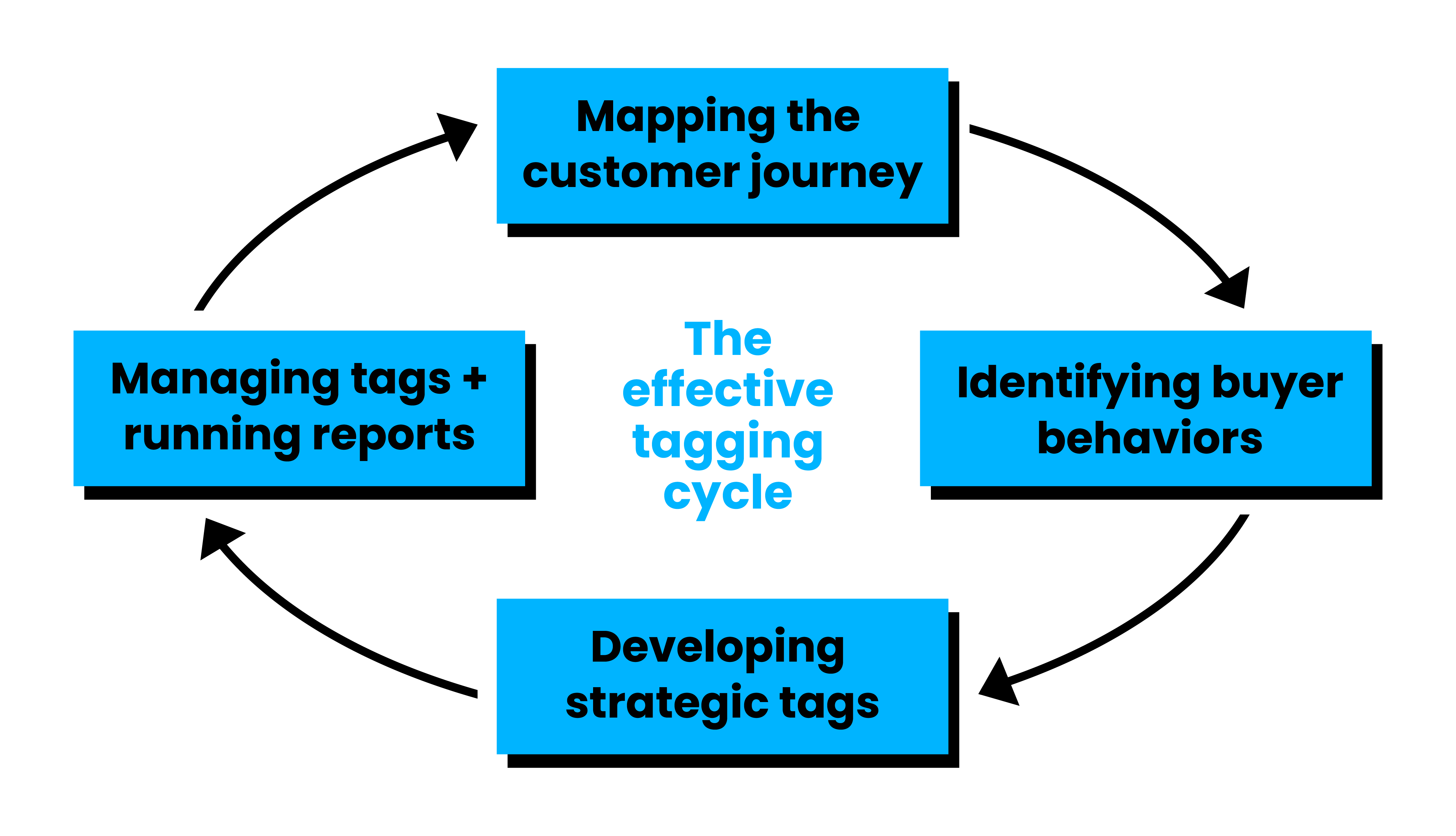effective tagging cycle for Google Tag Manager
